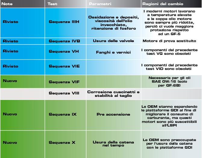 ravenol API SP / ILSAC GF-6A/B test