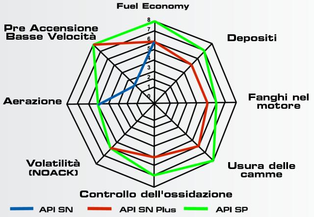 ravenol API SP / ILSAC GF-6A/B comparazione