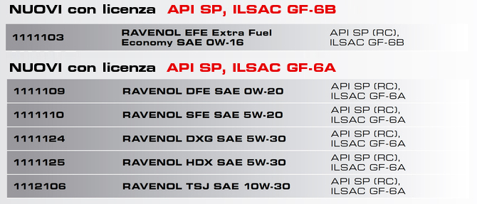 Ravenol API SP / ILSAC GF-6A/B